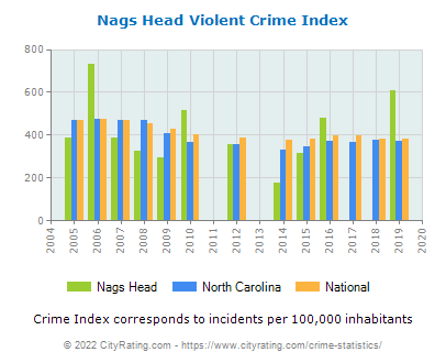 Nags Head Violent Crime vs. State and National Per Capita