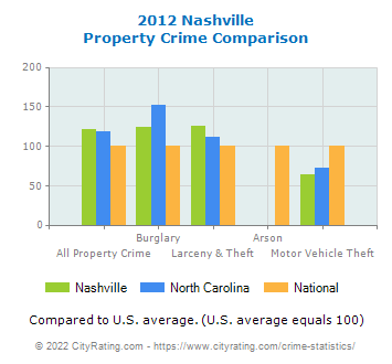Nashville Property Crime vs. State and National Comparison