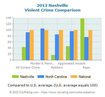 Nashville Violent Crime vs. State and National Comparison
