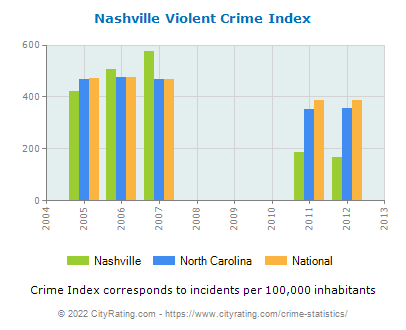 Nashville Violent Crime vs. State and National Per Capita