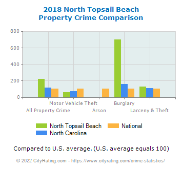 North Topsail Beach Property Crime vs. State and National Comparison