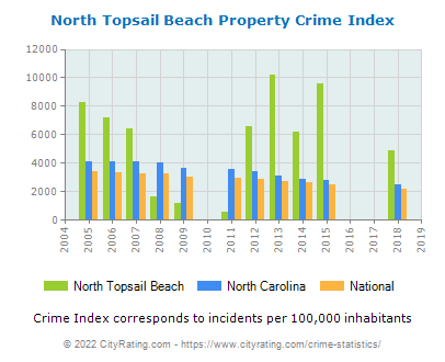 North Topsail Beach Property Crime vs. State and National Per Capita