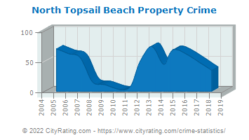 North Topsail Beach Property Crime