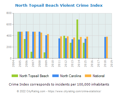 North Topsail Beach Violent Crime vs. State and National Per Capita