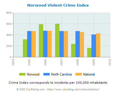 Norwood Violent Crime vs. State and National Per Capita