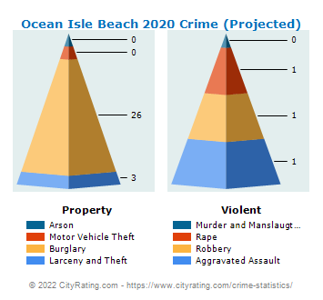 Ocean Isle Beach Crime 2020