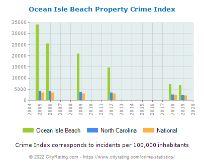 Ocean Isle Beach Property Crime vs. State and National Per Capita