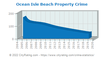 Ocean Isle Beach Property Crime