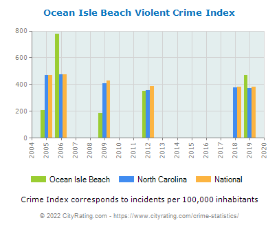 Ocean Isle Beach Violent Crime vs. State and National Per Capita