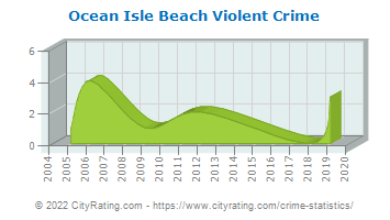 Ocean Isle Beach Violent Crime