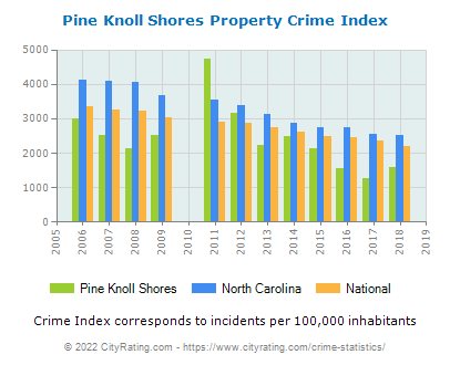 Pine Knoll Shores Property Crime vs. State and National Per Capita