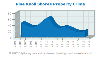Pine Knoll Shores Property Crime
