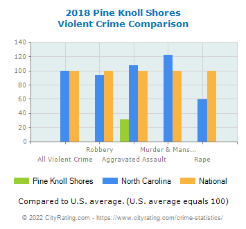Pine Knoll Shores Violent Crime vs. State and National Comparison