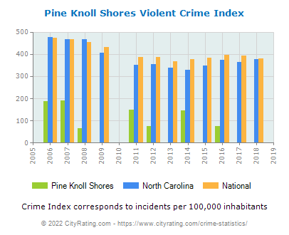 Pine Knoll Shores Violent Crime vs. State and National Per Capita