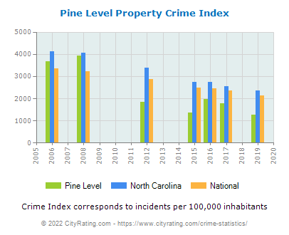 Pine Level Property Crime vs. State and National Per Capita