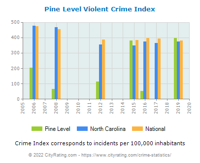 Pine Level Violent Crime vs. State and National Per Capita