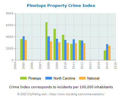 Pinetops Property Crime vs. State and National Per Capita