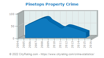 Pinetops Property Crime
