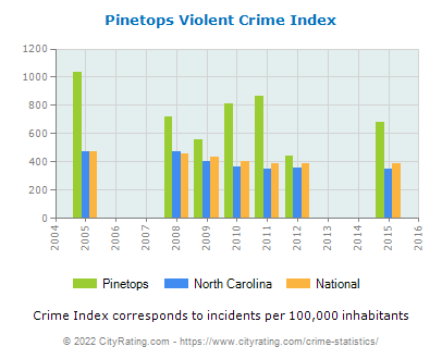 Pinetops Violent Crime vs. State and National Per Capita