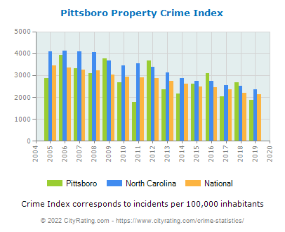 Pittsboro Property Crime vs. State and National Per Capita
