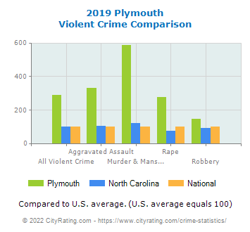 Plymouth Violent Crime vs. State and National Comparison