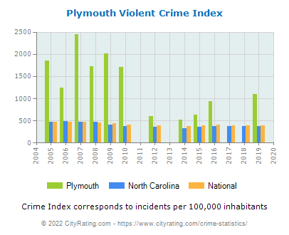 Plymouth Violent Crime vs. State and National Per Capita