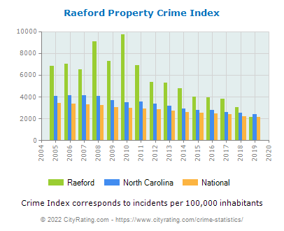 Raeford Property Crime vs. State and National Per Capita