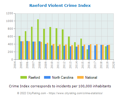 Raeford Violent Crime vs. State and National Per Capita