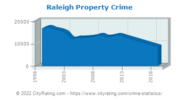 Raleigh Property Crime