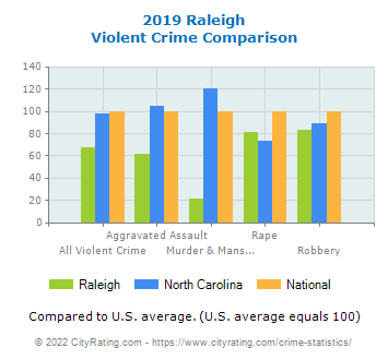 Raleigh Violent Crime vs. State and National Comparison