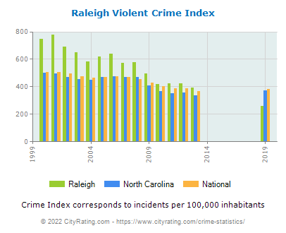 Raleigh Violent Crime vs. State and National Per Capita