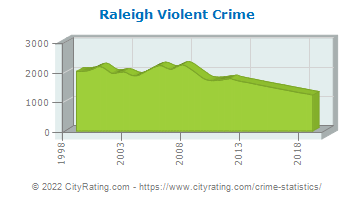 Raleigh Violent Crime
