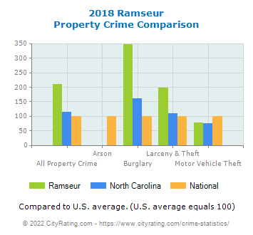 Ramseur Property Crime vs. State and National Comparison