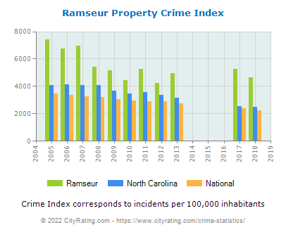 Ramseur Property Crime vs. State and National Per Capita