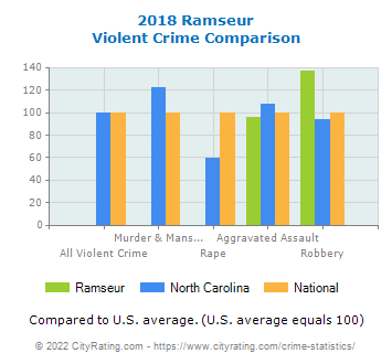 Ramseur Violent Crime vs. State and National Comparison