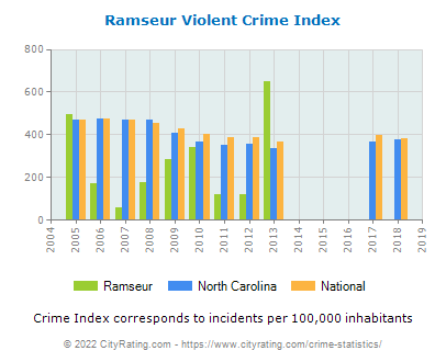 Ramseur Violent Crime vs. State and National Per Capita