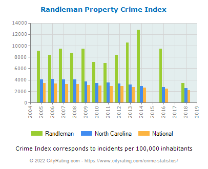 Randleman Property Crime vs. State and National Per Capita