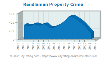 Randleman Property Crime