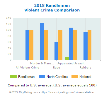Randleman Violent Crime vs. State and National Comparison