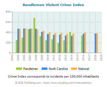 Randleman Violent Crime vs. State and National Per Capita