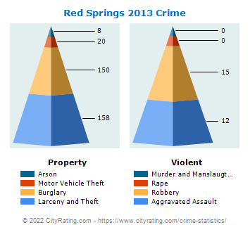 Red Springs Crime 2013