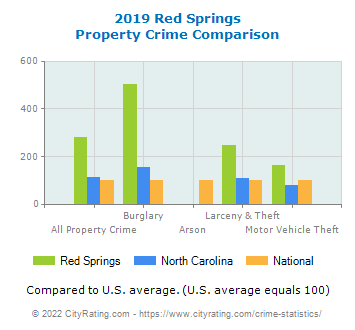 Red Springs Property Crime vs. State and National Comparison
