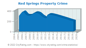 Red Springs Property Crime