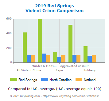 Red Springs Violent Crime vs. State and National Comparison