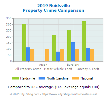 Reidsville Property Crime vs. State and National Comparison