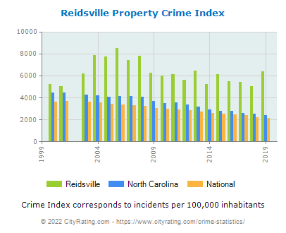 Reidsville Property Crime vs. State and National Per Capita
