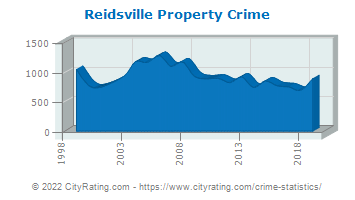 Reidsville Property Crime