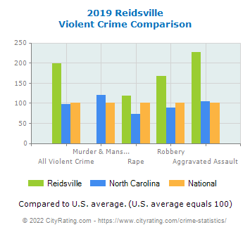 Reidsville Violent Crime vs. State and National Comparison