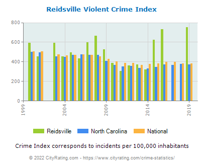 Reidsville Violent Crime vs. State and National Per Capita