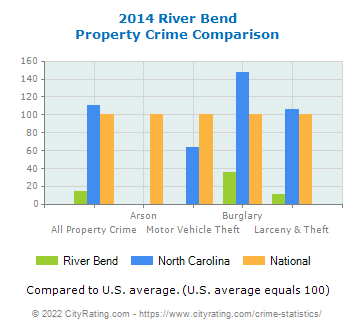 River Bend Property Crime vs. State and National Comparison